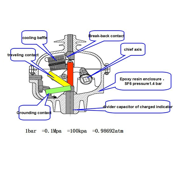 SFG 六氟化硫负荷开关配件